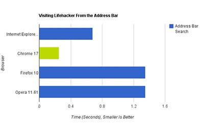 四大浏览器速度评测:Chrome17领先4