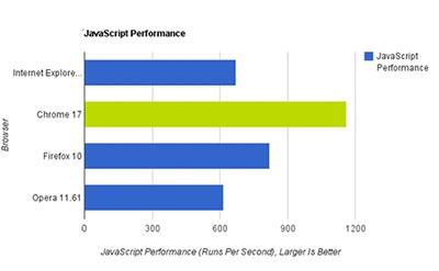 四大浏览器速度评测:Chrome17领先5