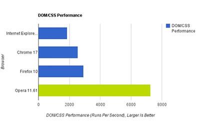 四大浏览器速度评测:Chrome17领先6