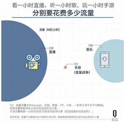 三大运营商靠卖流量成主要收入2